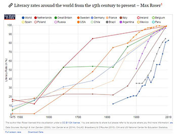 Max Roser (2015): 'Literacy'. Published online at OurWorldInData.org. Lasted ned fra: http://ourworldindata.org/data/education-knowledge/literacy/ [Online Resource, 3. mars 2016]